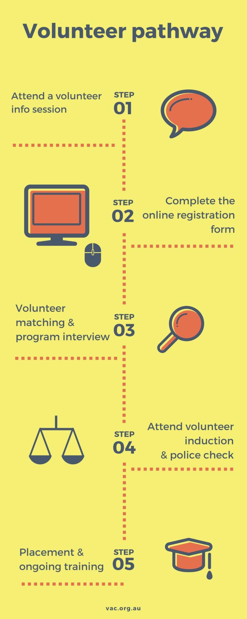 volunteer_pathway